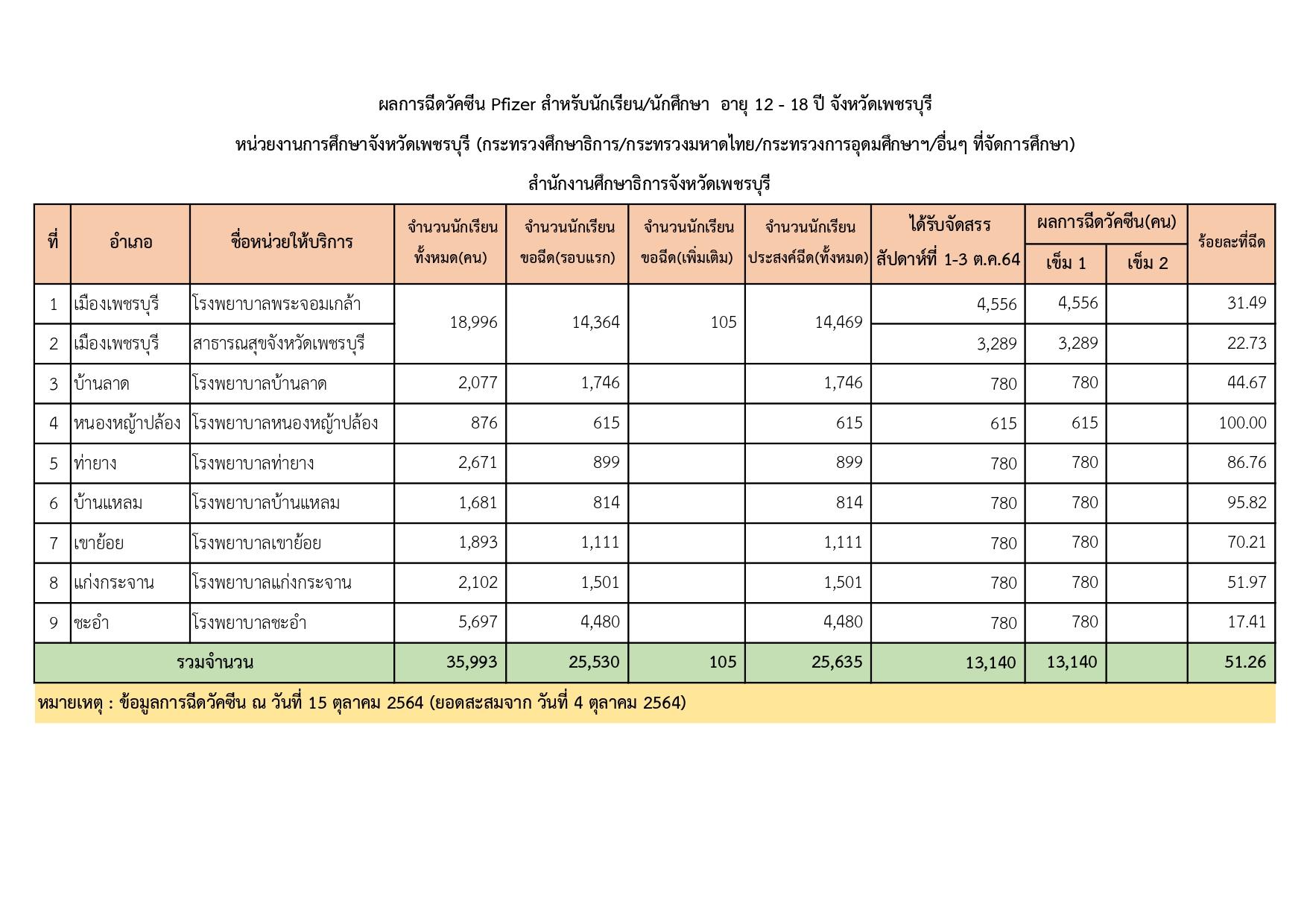 ผลการฉีดวัคซีน Pfizer นักเรียน/นักศึกษา อายุ 12-18 ปี จังหวัดเพชรบุรี หน่วยงานการศึกษาจังหวัดเพชรบุรี (กระทรวงศึกษาธิการ/กระทรวงมหาดไทย/กระทรวงการอุดมศึกษาฯ/อื่นๆ ที่จัดการศึกษา)